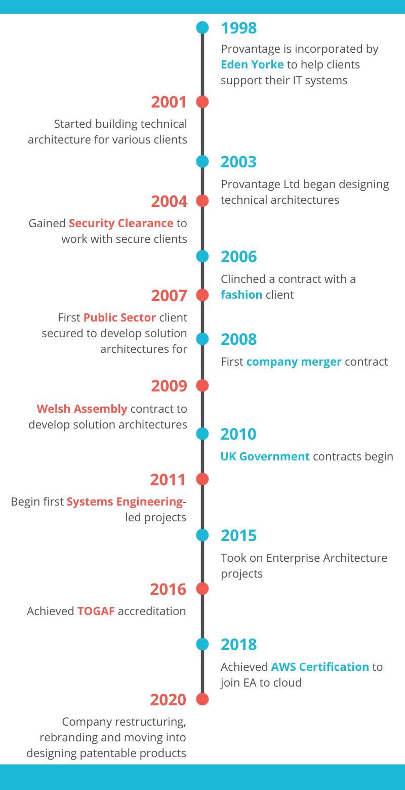 Provantage Timeline